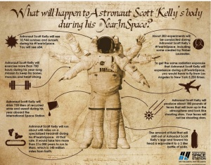 Astronaut Scott Kelly's Body (A)